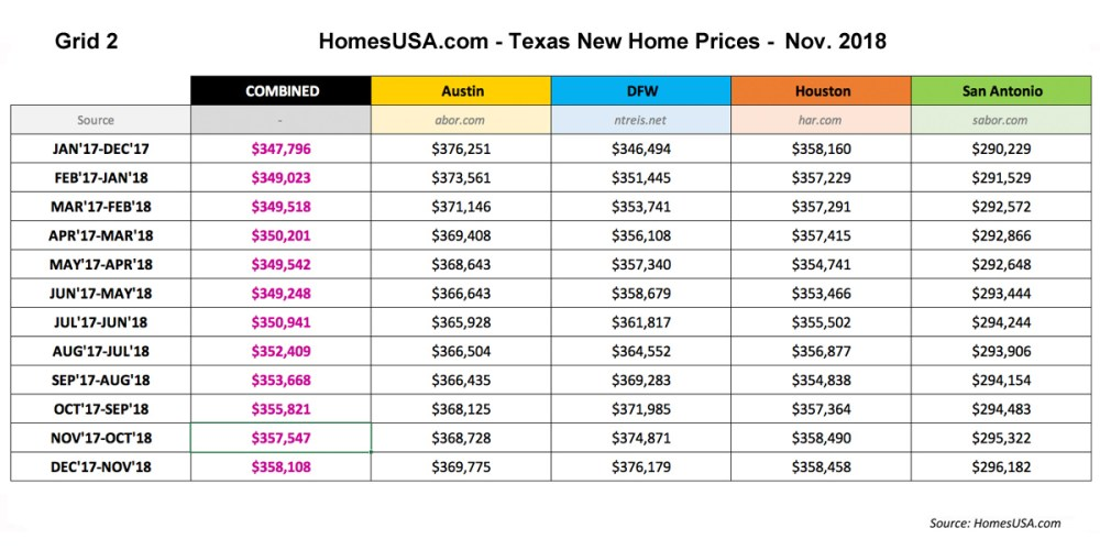Grid-2-Texas-New-Home-Sales-Prices