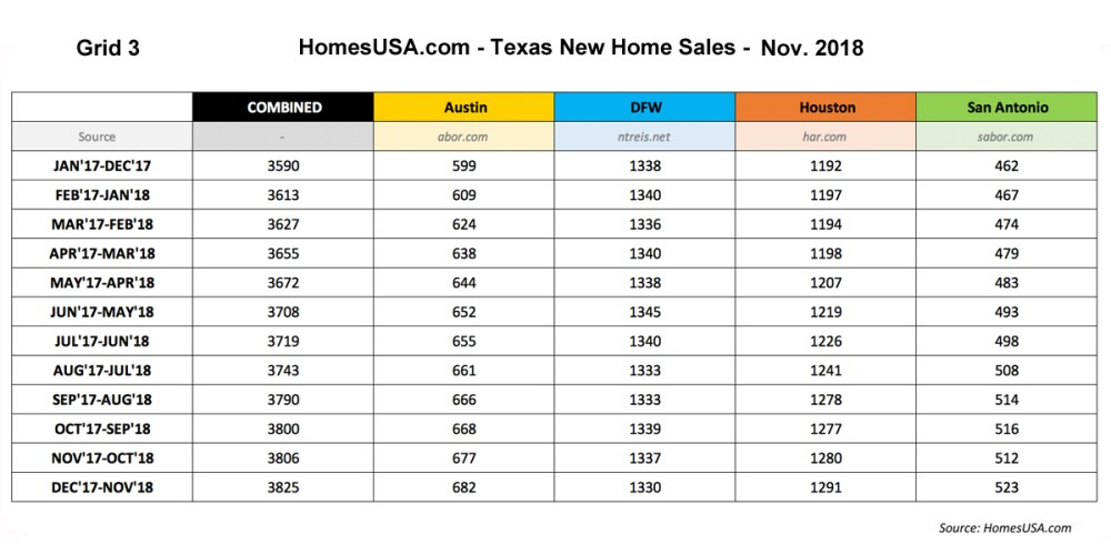 Grid-3-Texas-New-Home-Sales