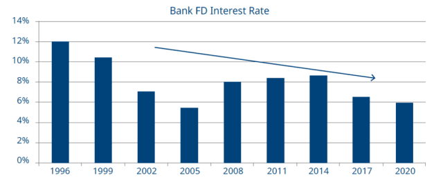 Bank_FD_Int Rate_Chart