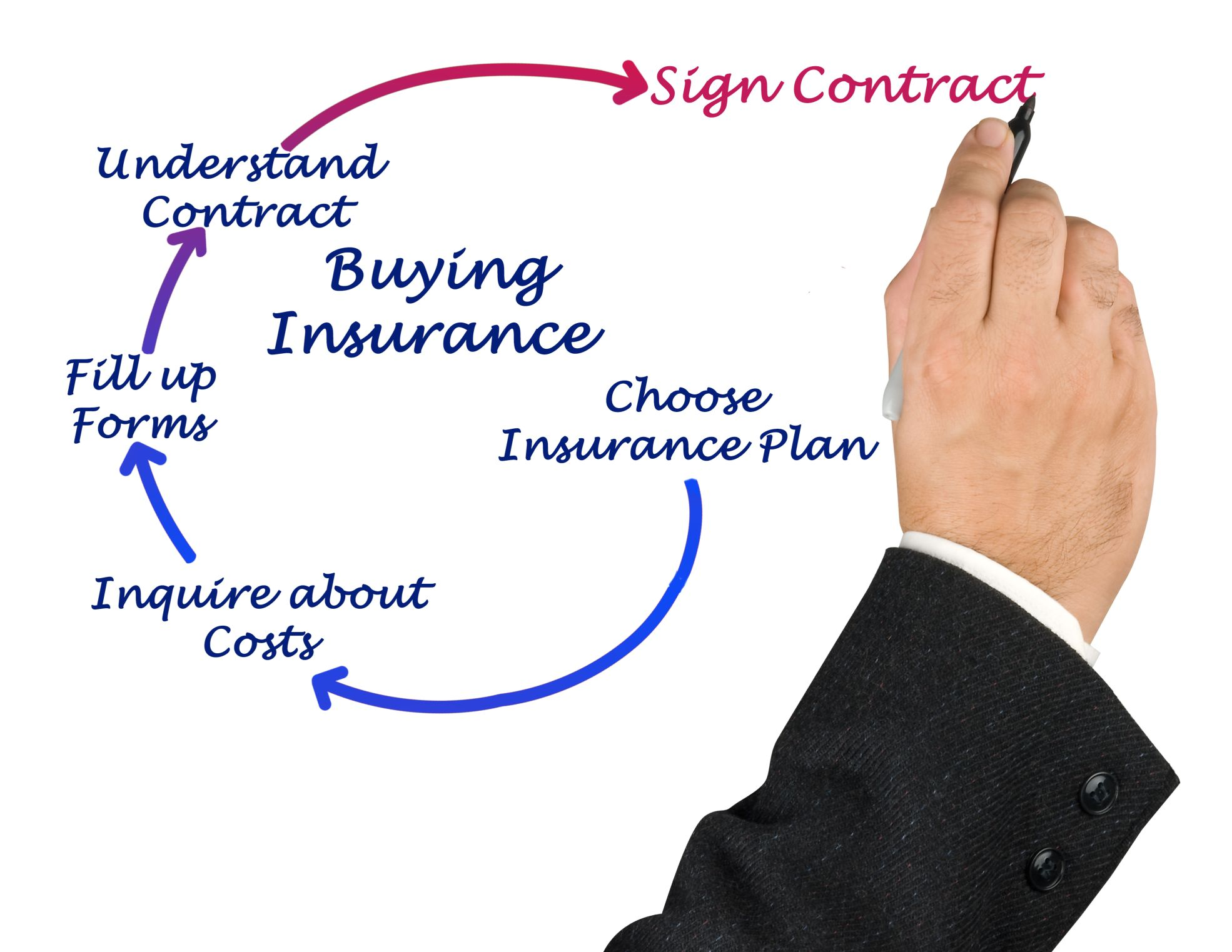 Life Insurance Buying Process
