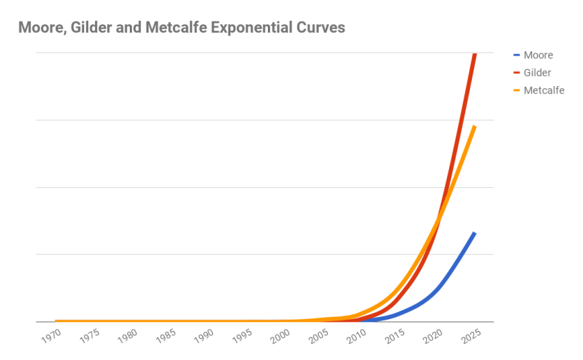 Moore, Gilder and Metcalfe Exponential Curves