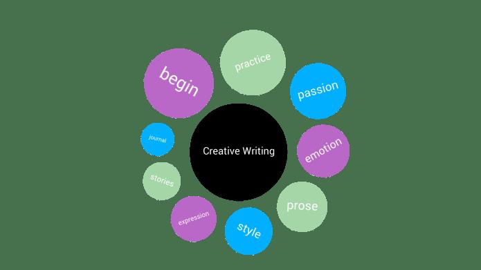 Creative Writing info graphic.
