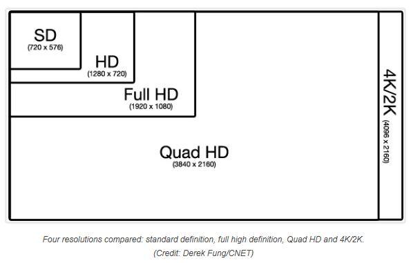 Tabla de comparaciones en resoluciones de pantalla