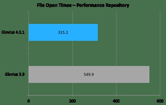 Glovius 4.0 Performance