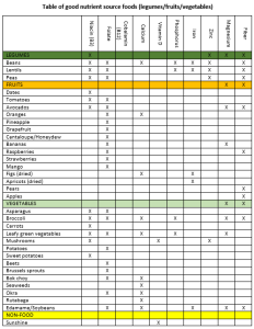 Celiacs can struggle to meet their nutritional needs through a gluten free diet. Use my charts to find foods to address your nutritional needs!