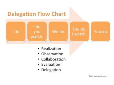 Delegation Flow Chart
