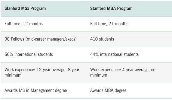 Tabela comparativa entre full time de dois anos e o MSX, ambos em Stanford