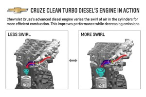 2014 Chevy Cruze Variable Swirl Intake Aids In Refinement