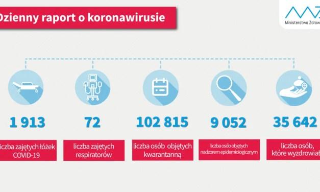 49 515 zakażonych korona wirusem. 726 zachorowań w ciągu 24h.