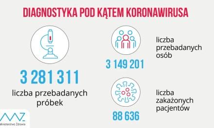 Kamionki nowy aktywny przypadek Koronawirusa. Wzrost zajętych respiratorów o 53%.