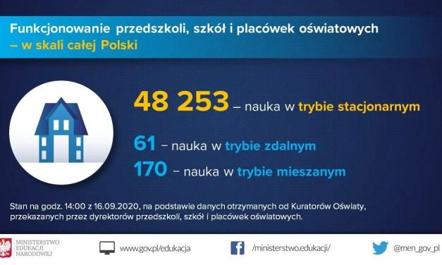 Szkolnictwo w Polsce – 61 szkół Zamkniętych