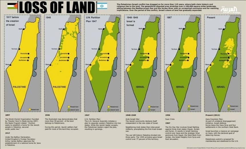 loss-of-land