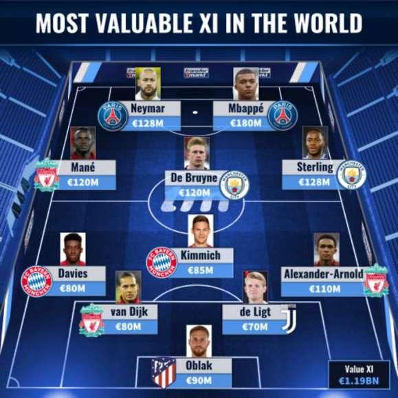 Transfermarkt's XI is impressive