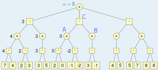 Game Tree : Traversing 2nd Sub-Tree
