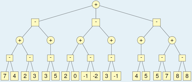 A Game tree