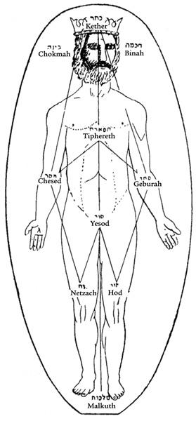 kabbalah-on-the-body