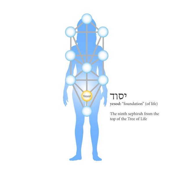 ninth-sphere-yesod