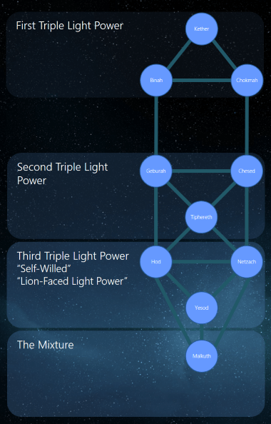 pistis_sophia_and_yaldabaoth_triple_light_powers_lr