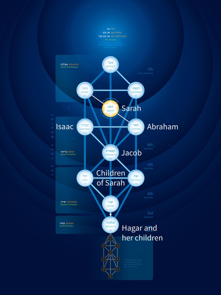 tree-of-life-2-0-abraham