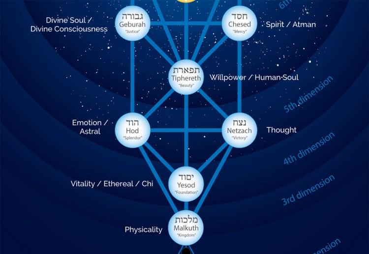 tree-of-life-psyche