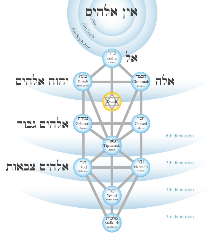 tree-of-life-elohim