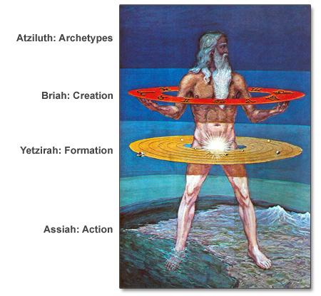 four-worlds-of-kabbalah