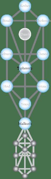 tiphereth-tree