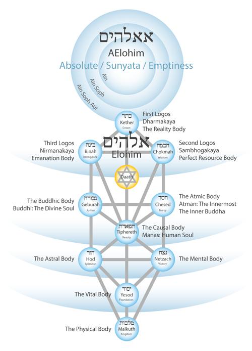 tree-of-life-twelve-bodies-aelohim-500