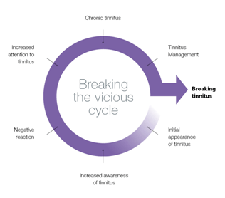 Tinnitus Vicious Cycle Chart