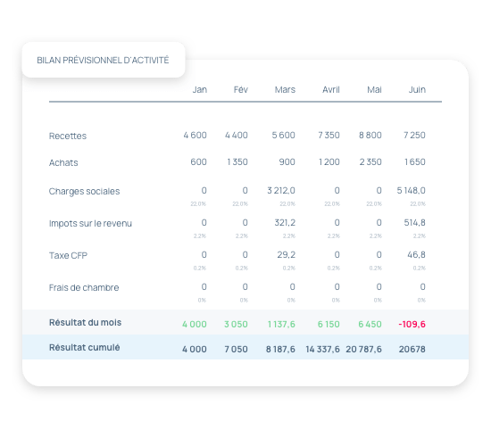 Réalisez simplement votre comptabilité grâce au bilan prévisionnel d'activité
