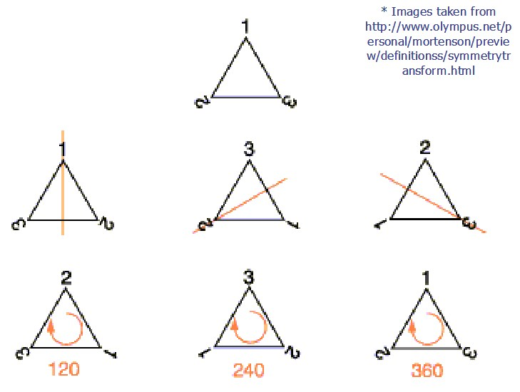 Image result for symmetries of a triangle