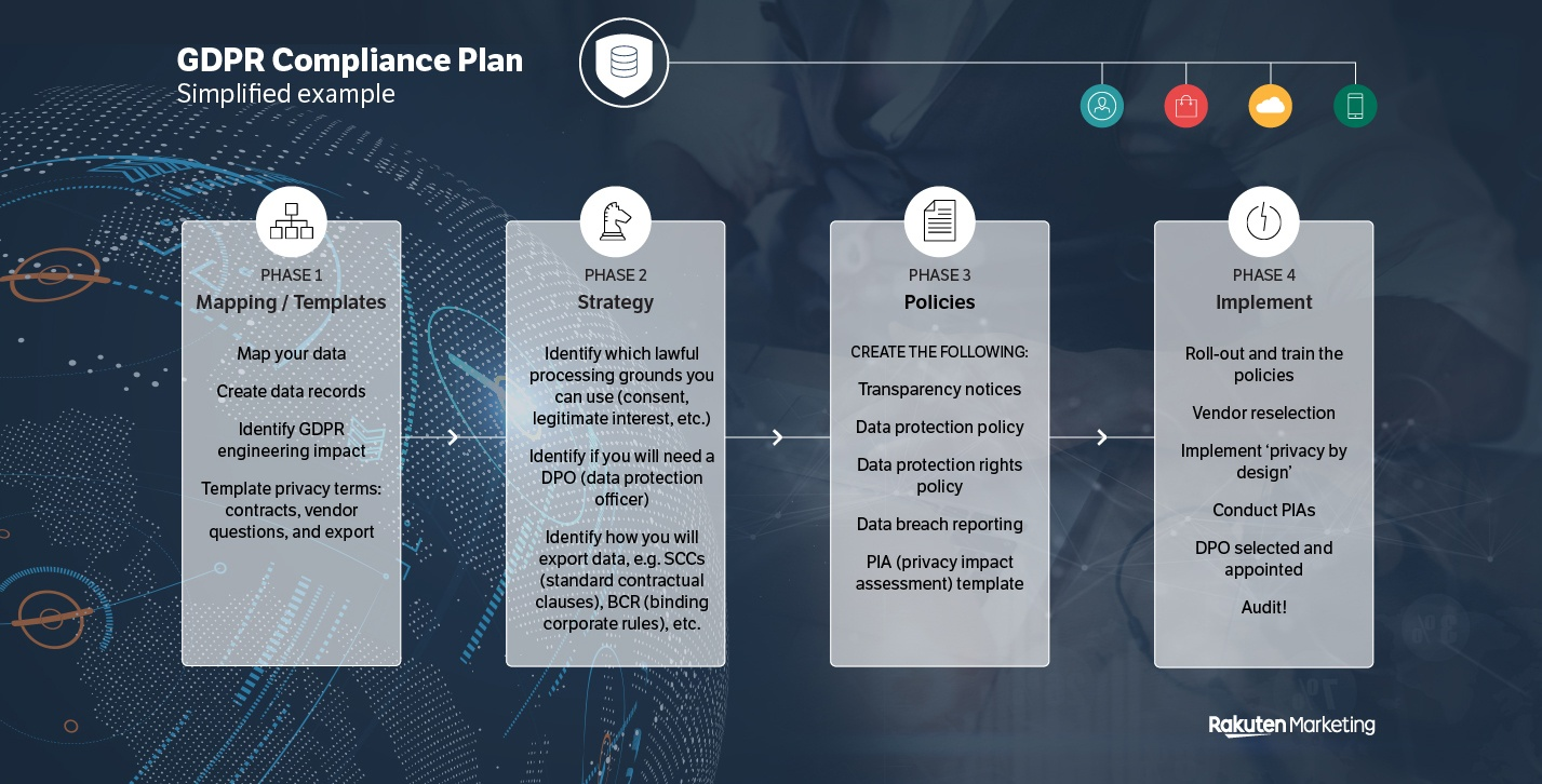 GDPR compliance plan – simplified example