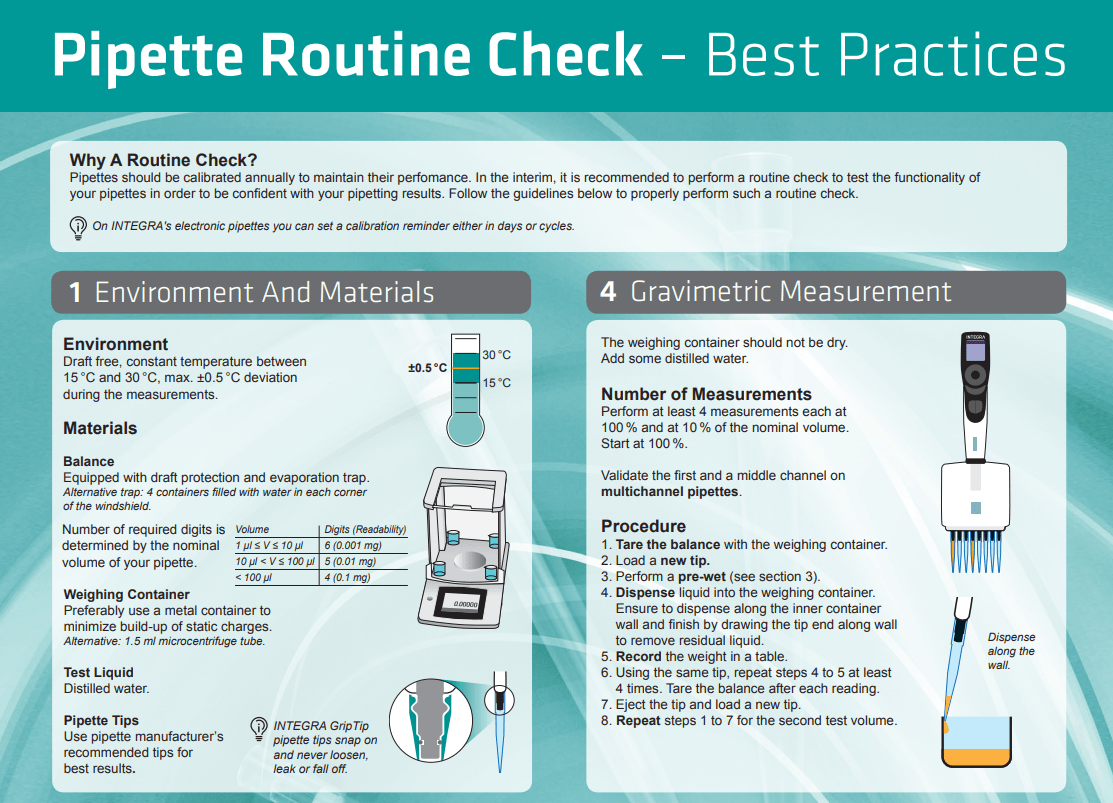 Routine Pipette Calibration Best Practices Poster