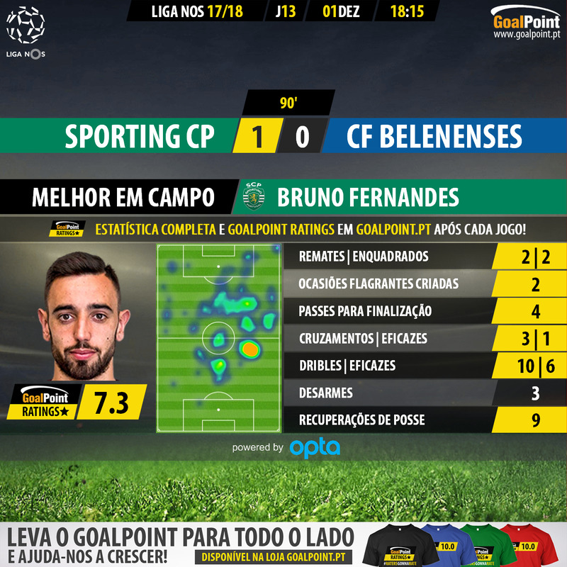 Estatística GoalPoint: Sporting 1 vs 0 Belenenses 3