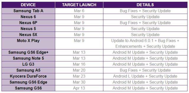 Telus timetable, Android Marshmallow