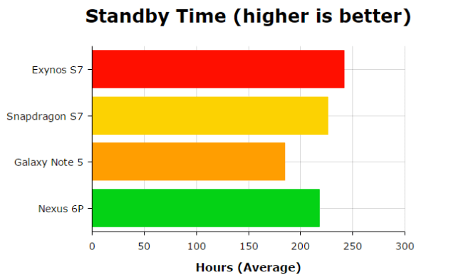 Standby Time of Galaxy Note 5 and Nexus 6p
