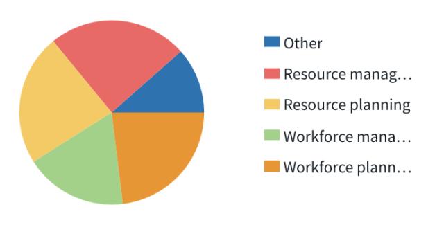 construction-workforce-management-trends-2020-survey-resource-planning.png