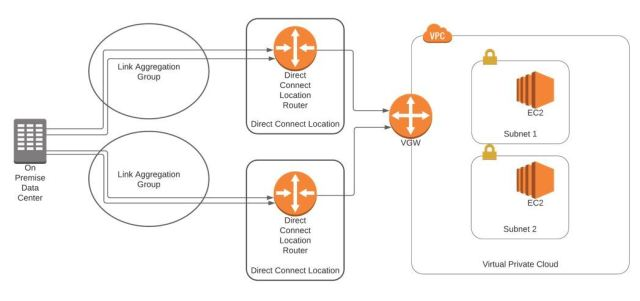 aws cloud networking
