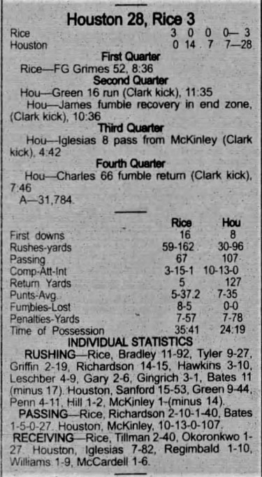 1999 Bayou Bucket box score Rice