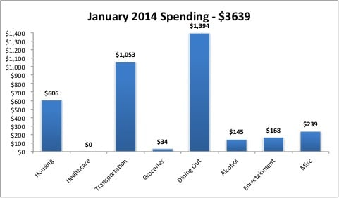 January 2014 Monthly Expenses