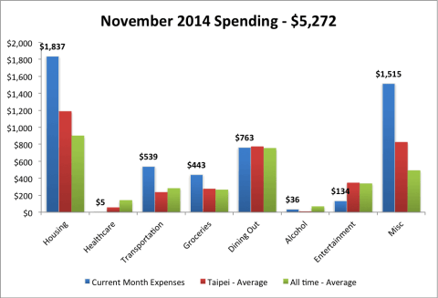 2014 Nov expenses avg