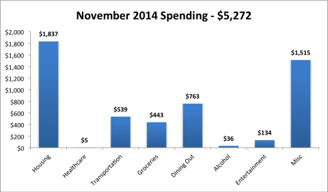 2014 Nov expenses