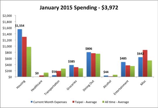 2015 Jan Expenses w Average