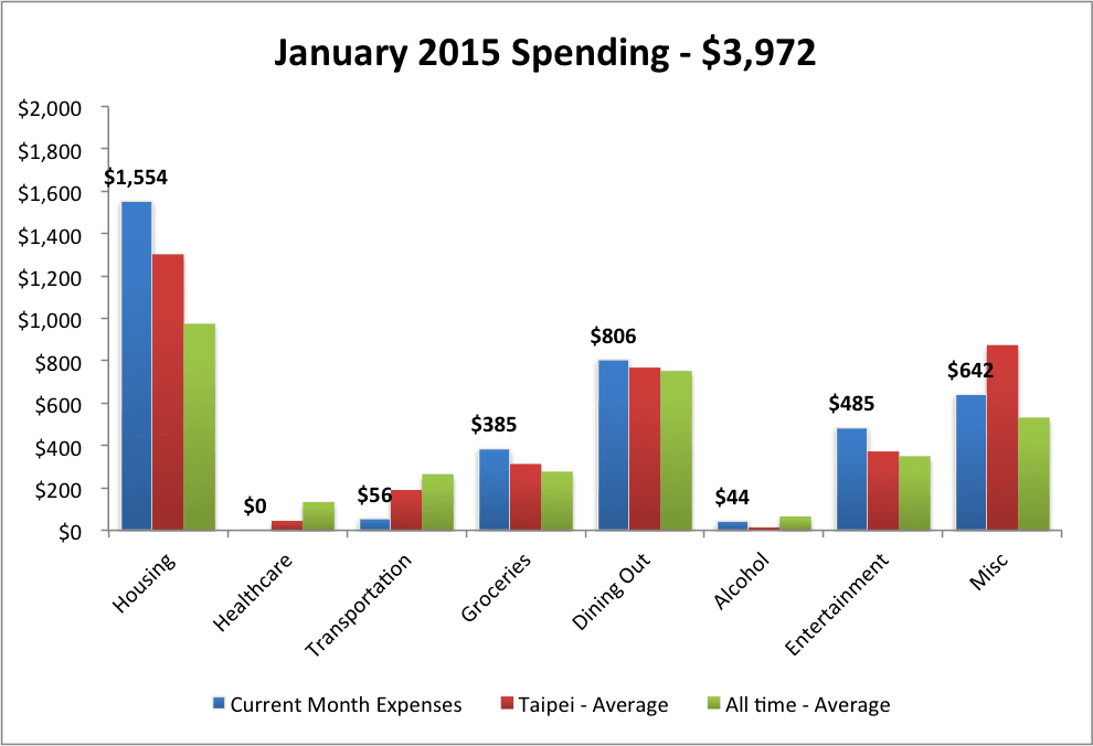 monthly expenses january 2015 taipei taiwan go curry cracker