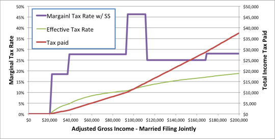 Marginal Rates with Social Security Tax Torpedo with high social security income