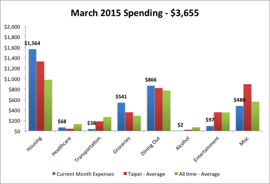 March 2015 expenses