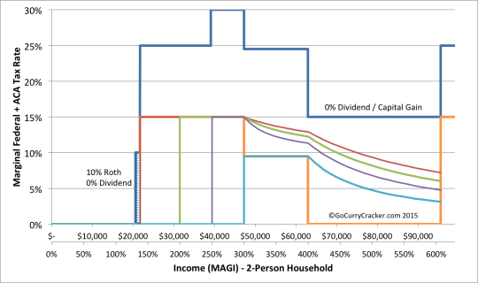 Effective Qualified Dividend/Long Term Capital Gain Tax Rates