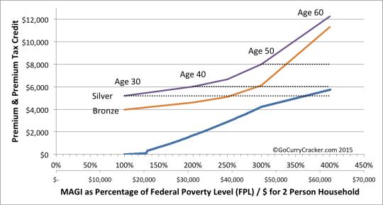 Premium_Subsidy_Cliff_Age1