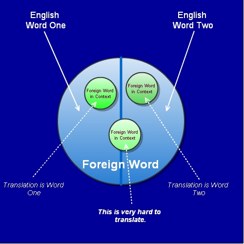 Translating Words With Multiple English Translations