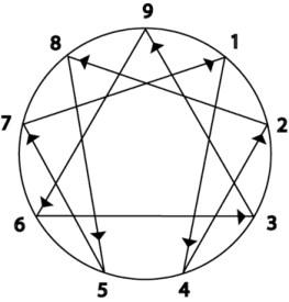 ennagram arrows